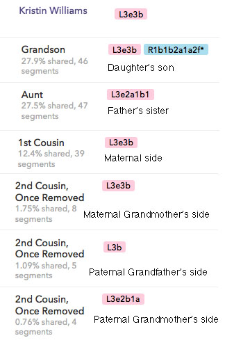 Relatives_segments shared