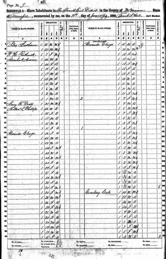 "Alexander Cleage's Slave Census for 1860, the year he wrote his will.  That means my family is there. They give how many slaves fit that description, if they are ""black"" (b) or ""mulatto"" (m), and male (m) or female  (f) and ages.  At the end of the count for each slave holder, they also tell how many slave dwellings there were.  You can see how frustrating it would be to try and figure out who and where your people were if you didn't have some slave era documents to help."